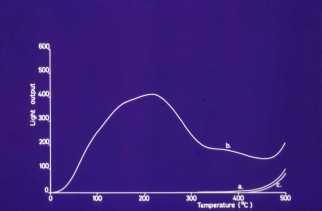 Glow-curve from modern Fat Lady
